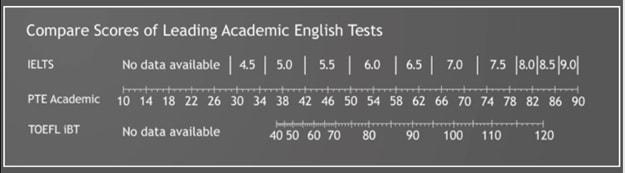 معادل سازی آزمون PTE با آیلتس
