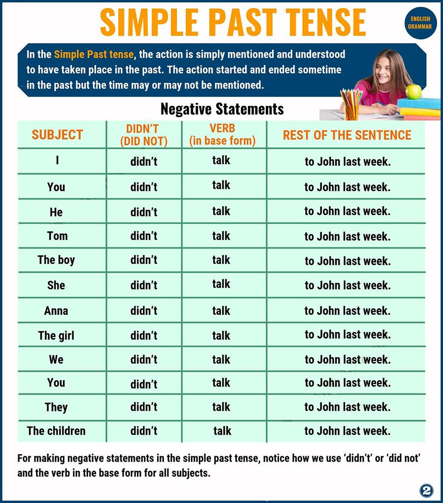 منفی کردن گذشته ساده در زبان انگلیسی