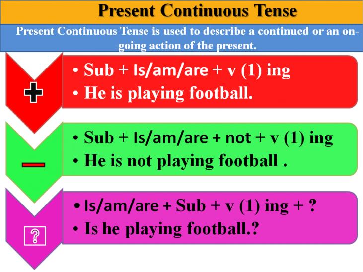 زمان حال استمراری در زبان انگلیسی