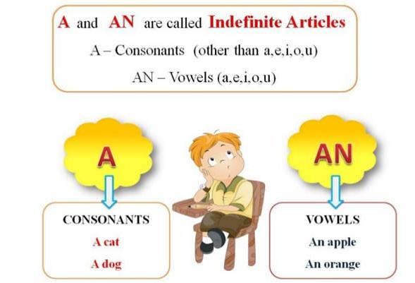 حرف تعریف در زبان انگلیسی