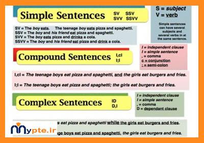 ساختار جملات در زبان انگلیسی